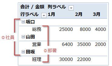 excel2010 ピボットテーブル 項目を同じ行に配置したい アウトラインで