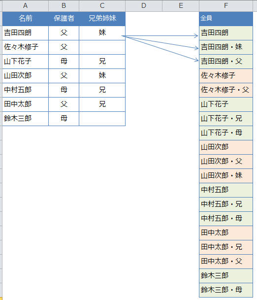 ピボット テーブル データ 範囲