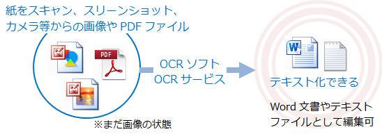 pdf word 文字 変換